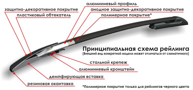Принципиальная схема рейлинга